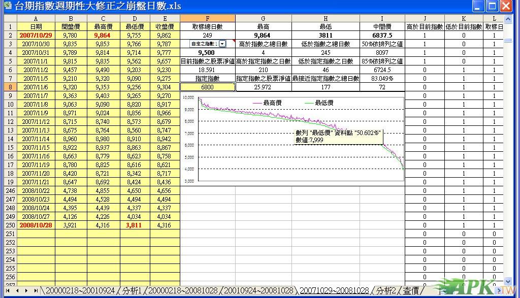 台期指數週期性大修正之崩盤日數.jpg